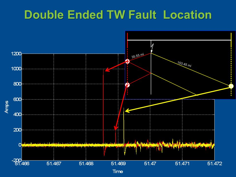 Double Ended TW Fault Location