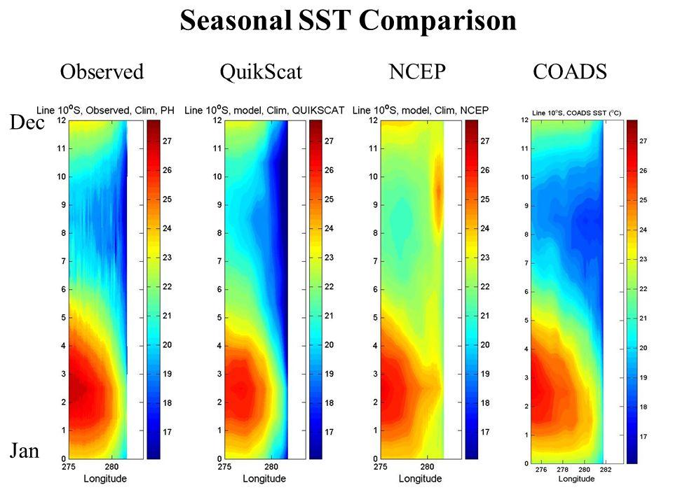 Seasonal SST Comparison