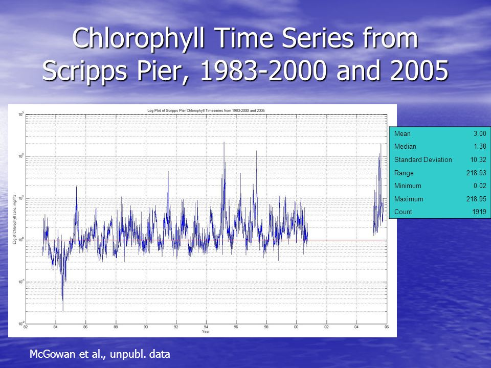 Chlorophyll Time Series from Scripps Pier, 1983-2000 and 2005