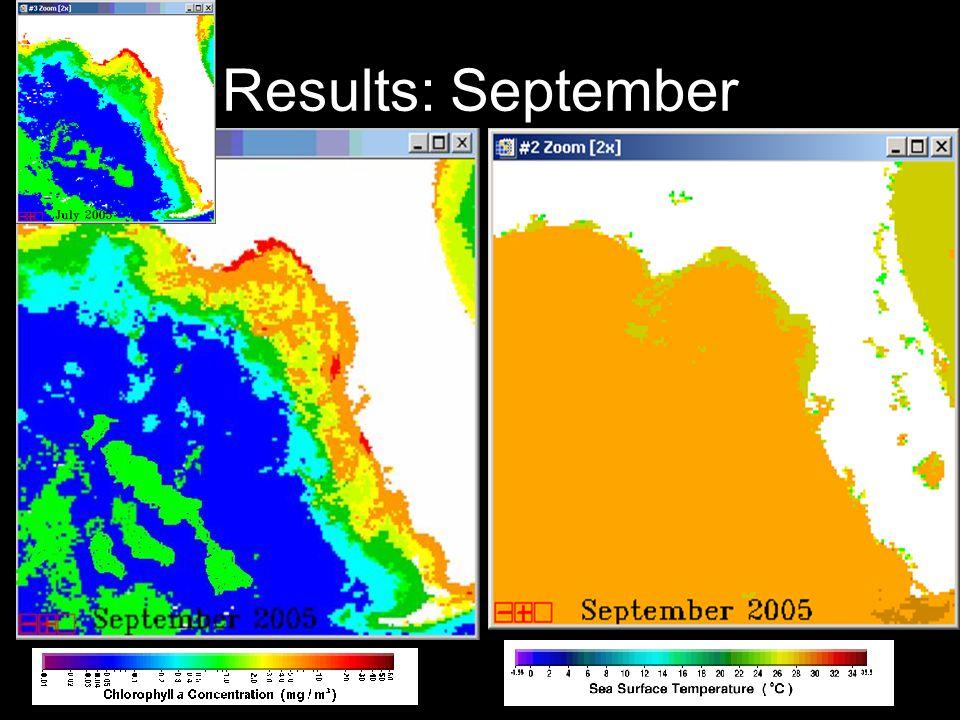 Results: September July to September