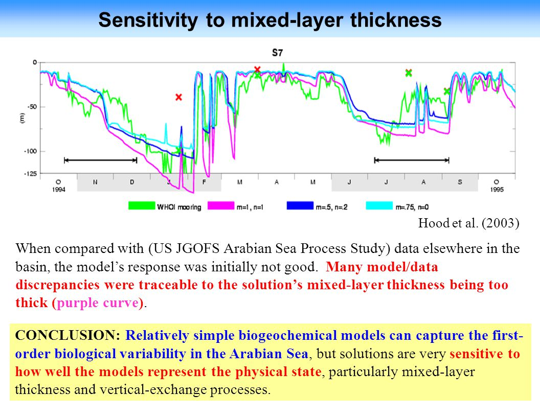 Sensitivity to mixed-layer thickness
