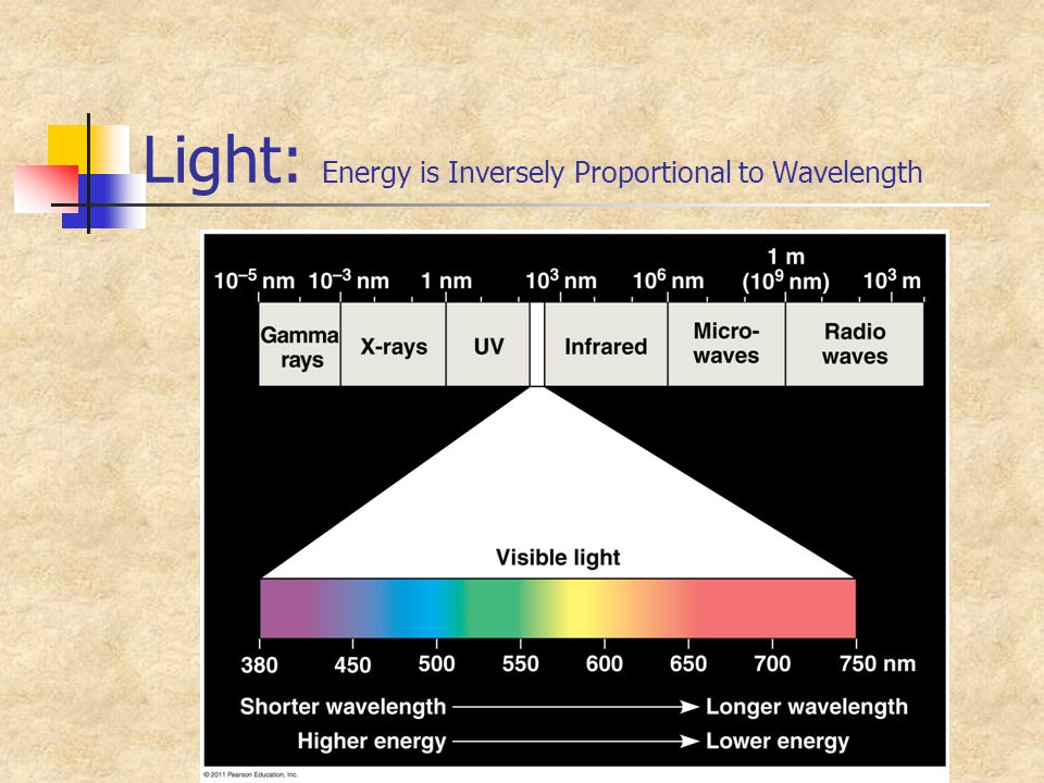 Light: Energy is Inversely Proportional to Wavelength