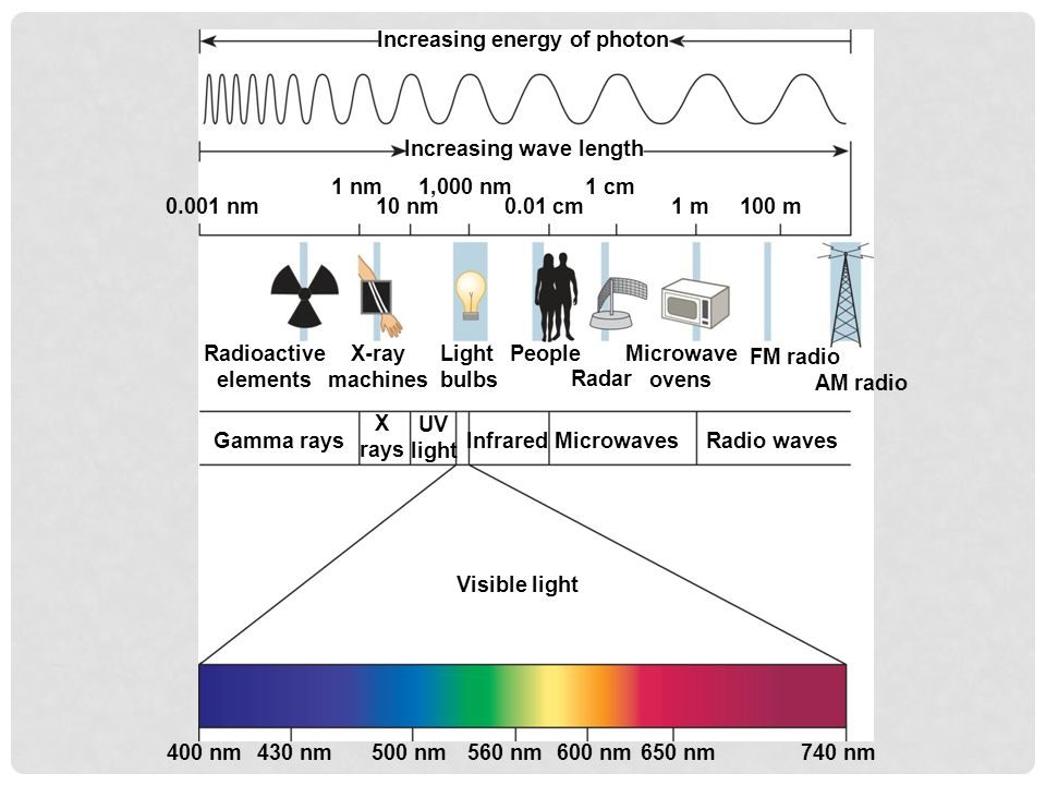 Increasing energy of photon