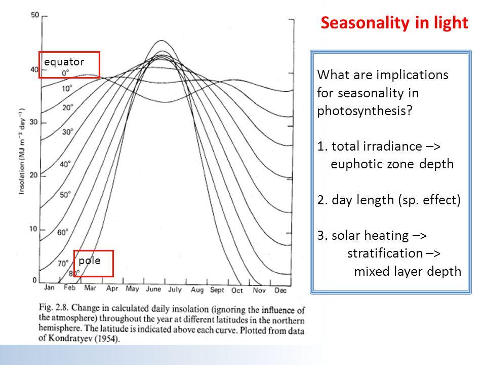 Seasonality in light equator.