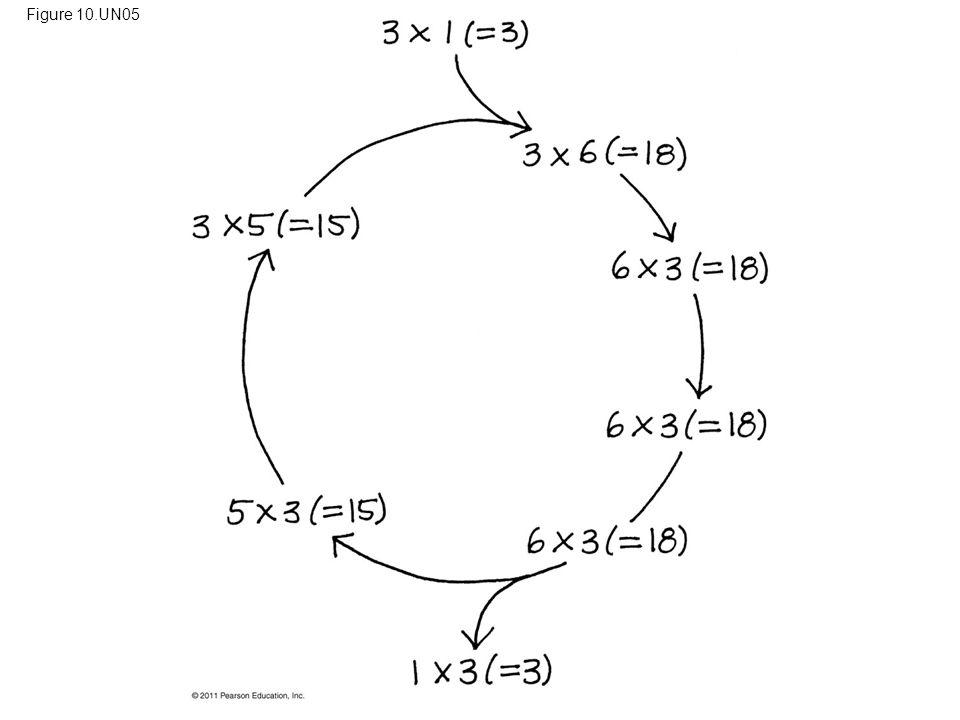 Figure 10.UN05 Figure 10.UN05 Appendix A: answer to Figure 10.19 legend question 66