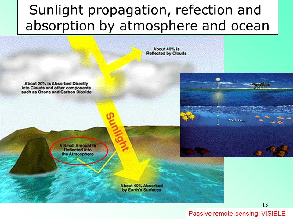 Sunlight propagation, refection and absorption by atmosphere and ocean