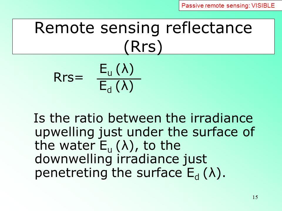 Remote sensing reflectance (Rrs)