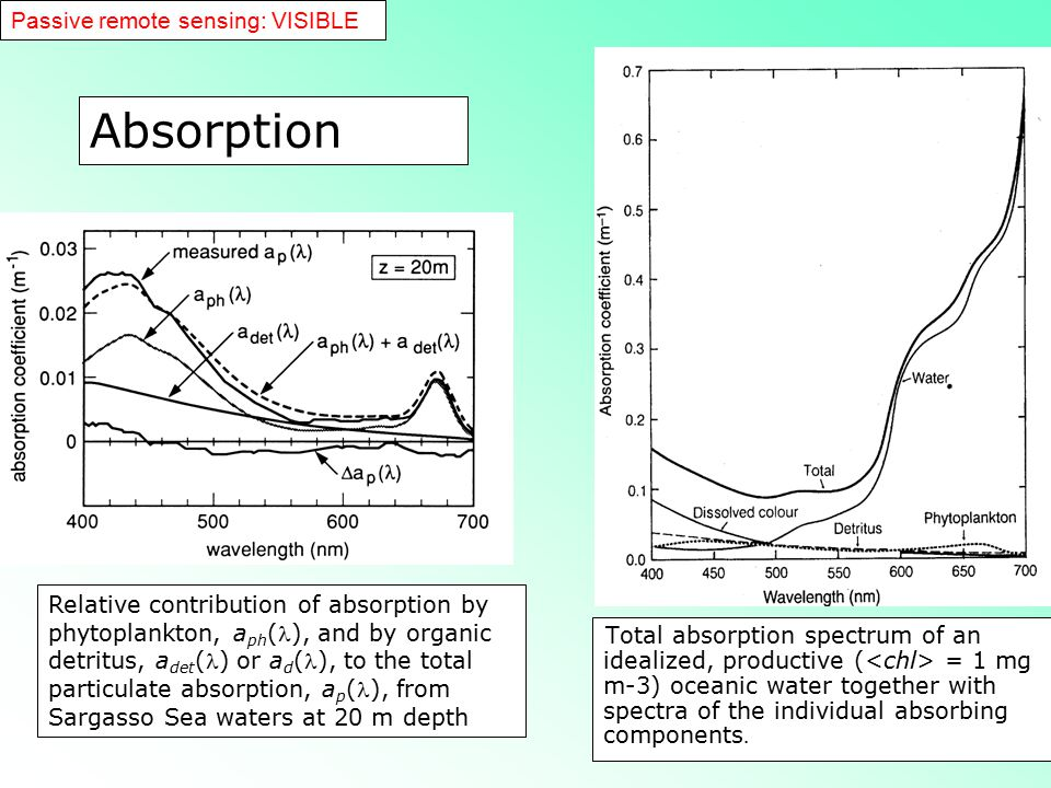 Absorption Passive remote sensing: VISIBLE