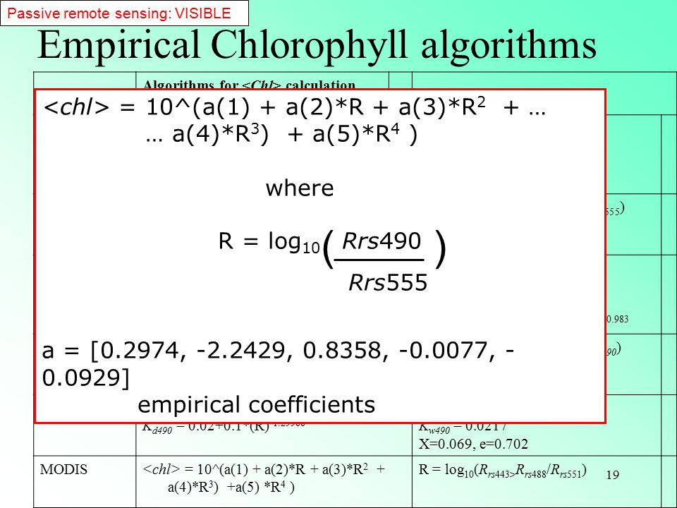Empirical Chlorophyll algorithms