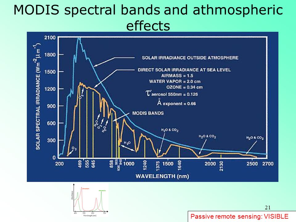 MODIS spectral bands and athmospheric effects