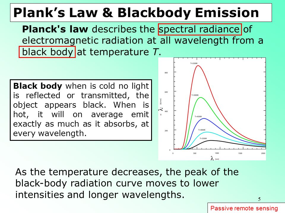 Plank's Law & Blackbody Emission