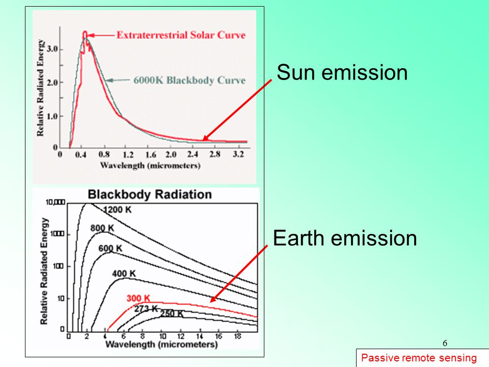Sun emission Earth emission Passive remote sensing