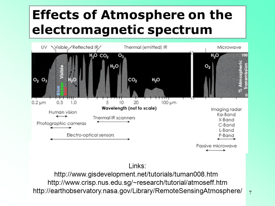 Effects of Atmosphere on the electromagnetic spectrum