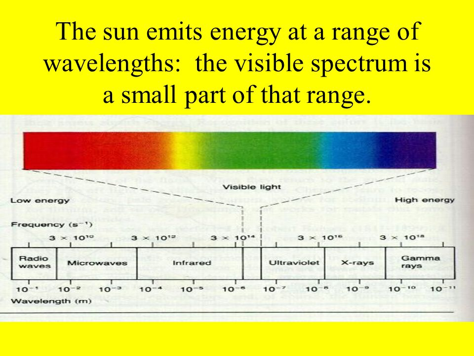 The sun emits energy at a range of wavelengths: the visible spectrum is a small part of that range.