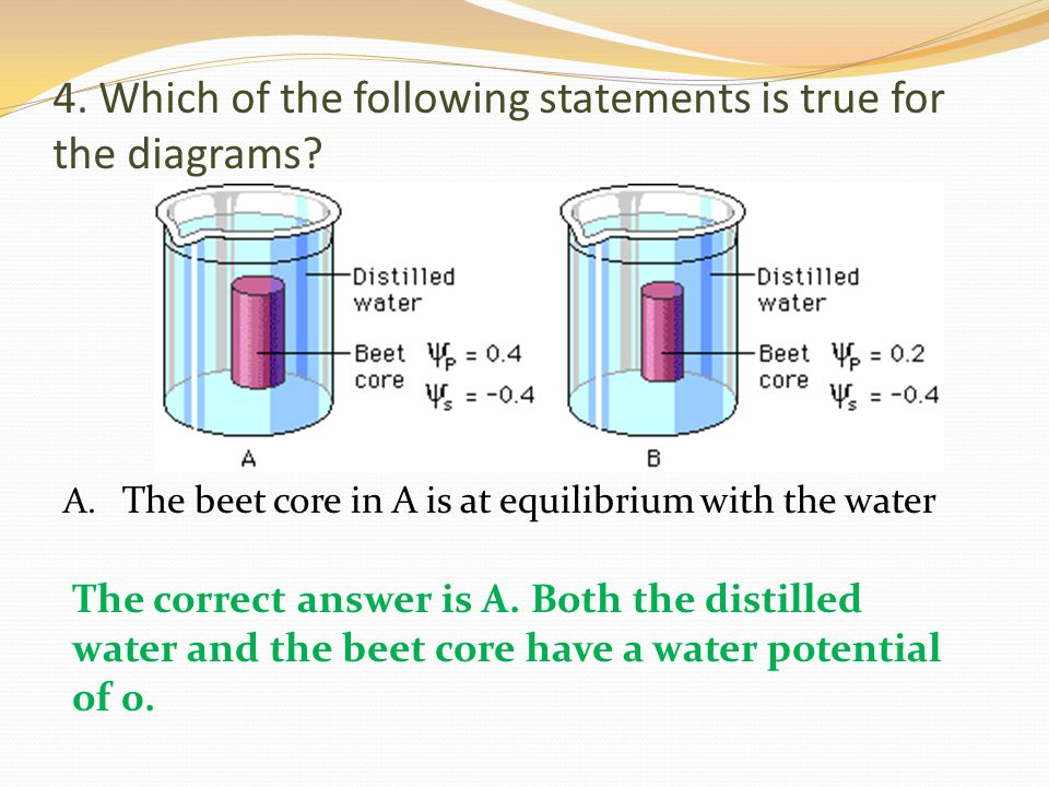 4. Which of the following statements is true for the diagrams