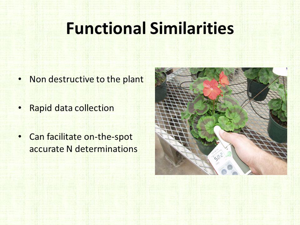 Functional Similarities