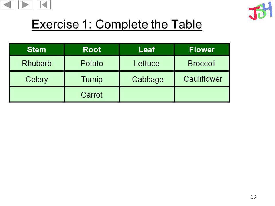 Exercise 1: Complete the Table