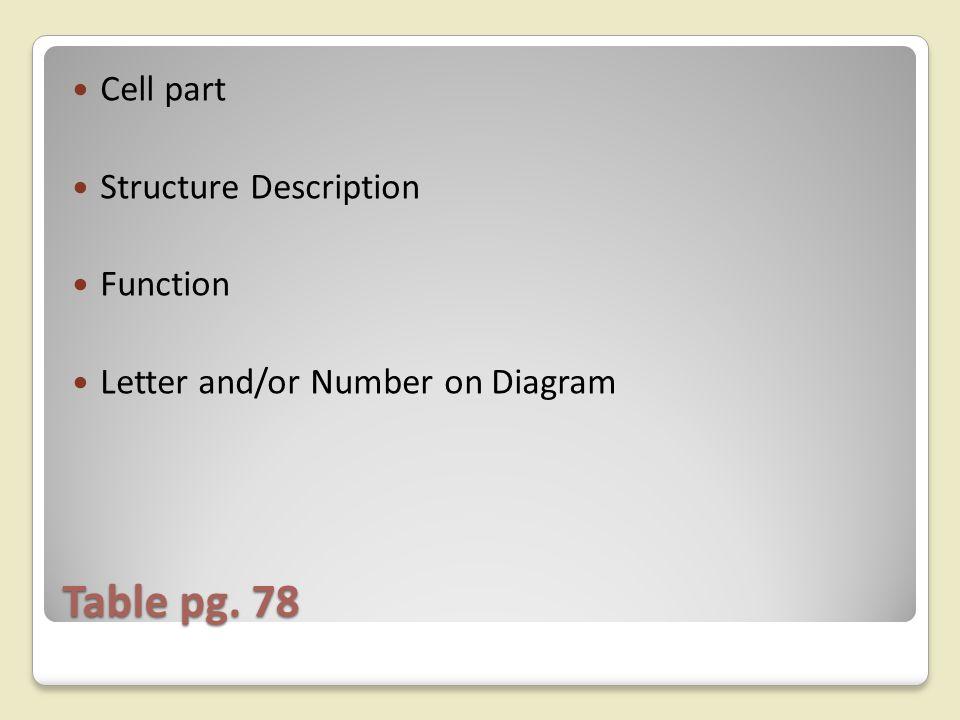Table pg. 78 Cell part Structure Description Function