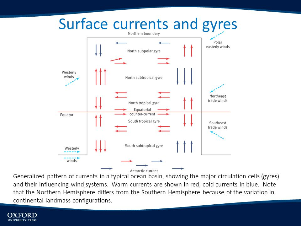 Surface currents and gyres