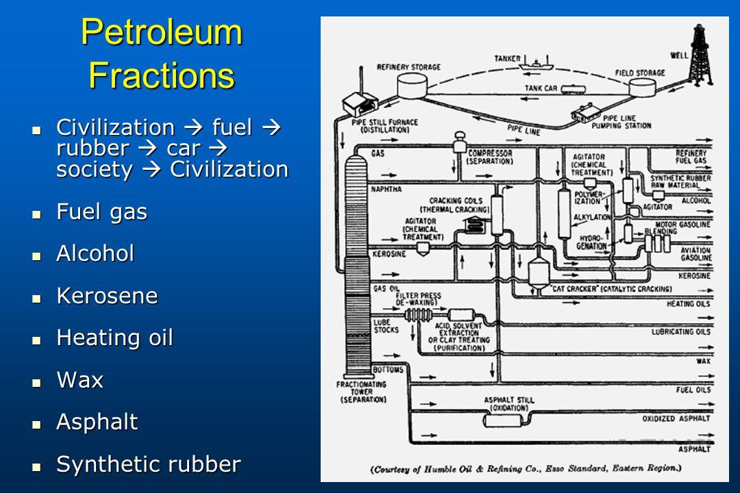 Petroleum Fractions Civilization  fuel  rubber  car  society  Civilization. Fuel gas. Alcohol.