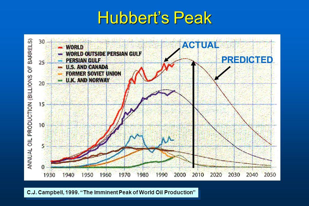 Hubbert's Peak ACTUAL PREDICTED