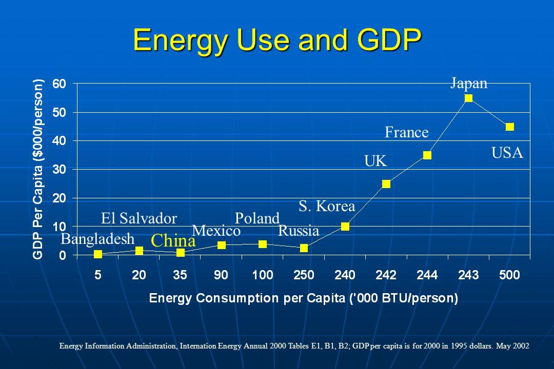 Energy Use and GDP China Japan France USA UK S. Korea El Salvador