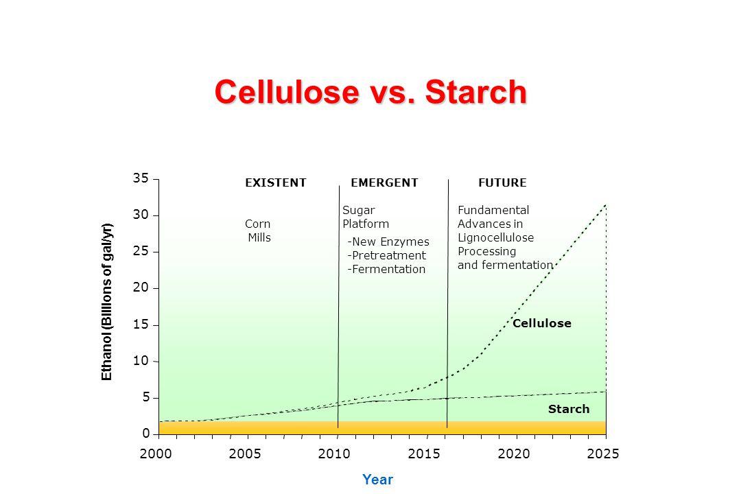 Cellulose vs. Starch Year 35 30 25 20 Ethanol (Billions of gal/yr) 15