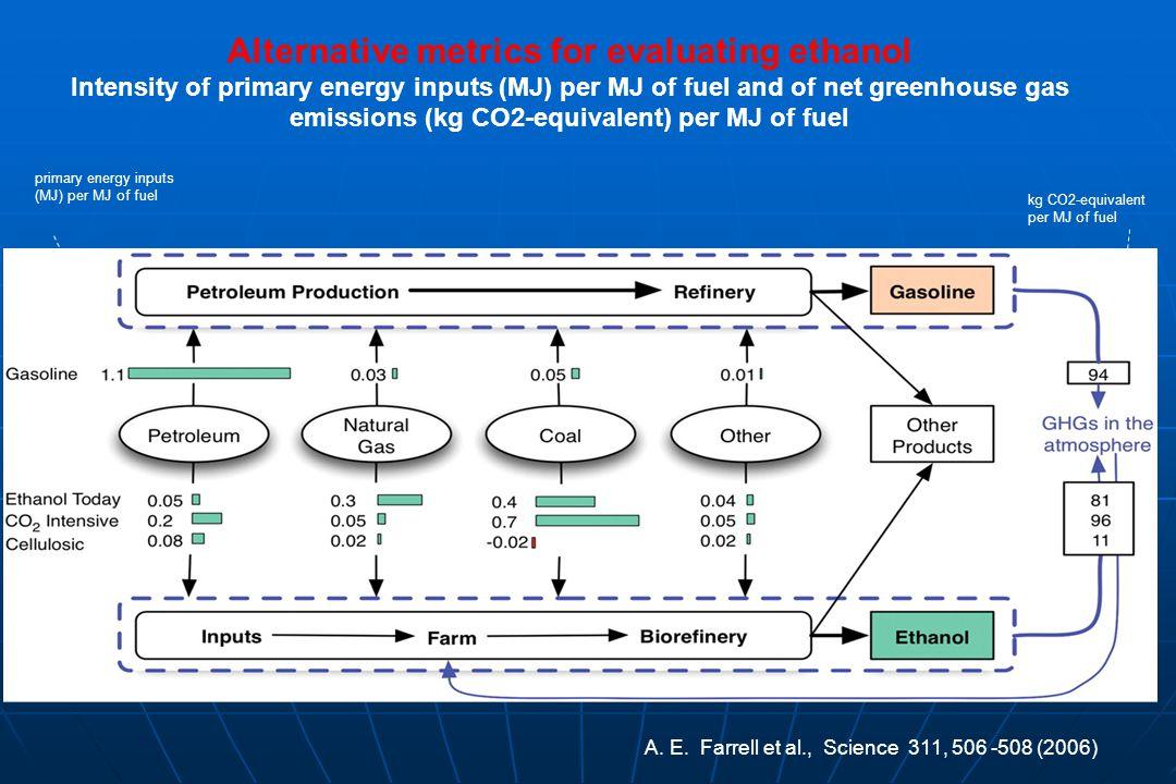 Alternative metrics for evaluating ethanol
