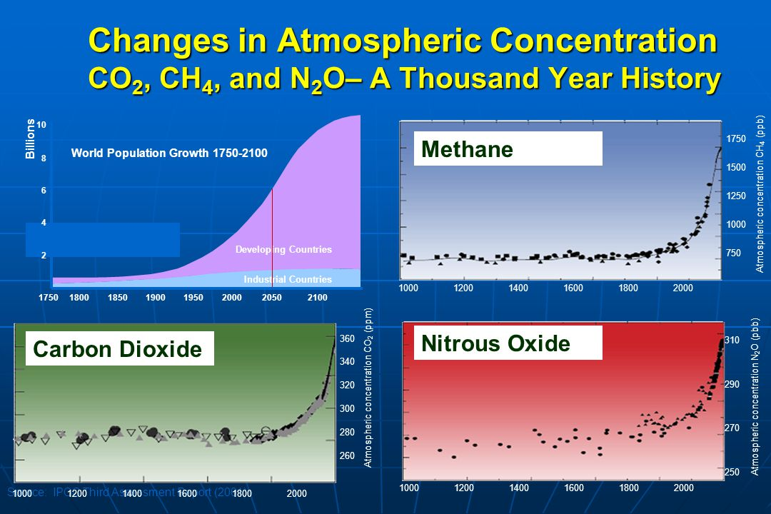 Changes in Atmospheric Concentration CO2, CH4, and N2O– A Thousand Year History
