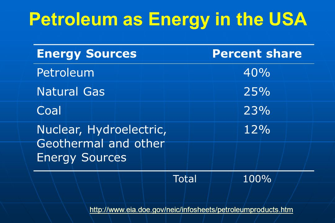 Petroleum as Energy in the USA