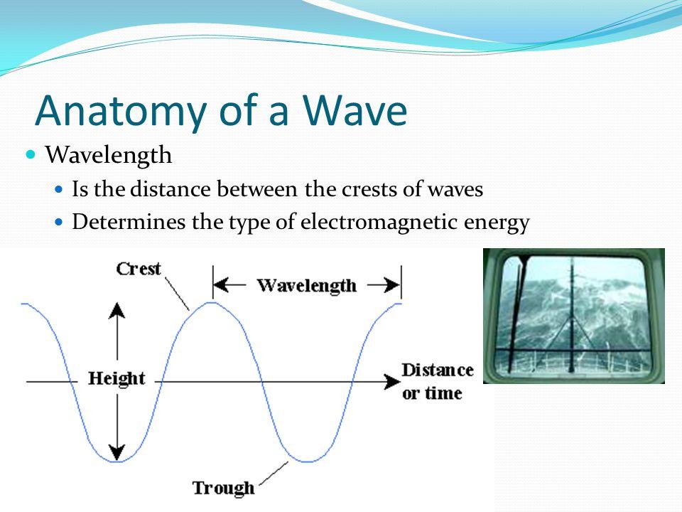 Anatomy of a Wave Wavelength