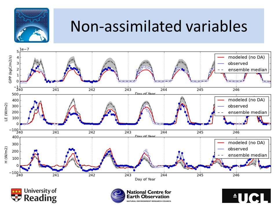 Non-assimilated variables