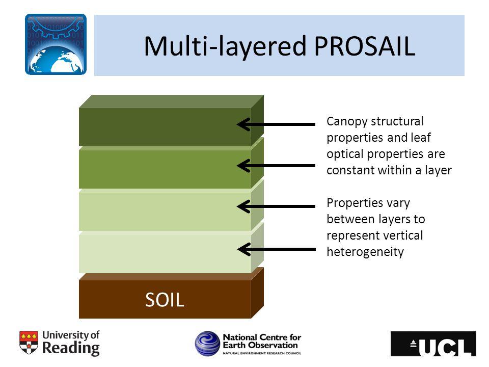 Multi-layered PROSAIL