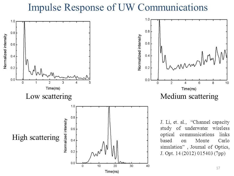 Impulse Response of UW Communications