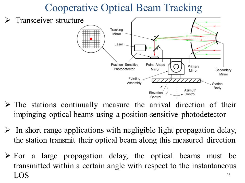 Cooperative Optical Beam Tracking