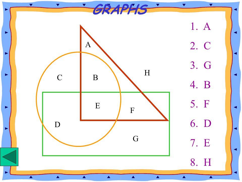GRAPHS 1. A 2. C 3. G 4. B 5. F 6. D 7. E 8. H C B D E A F G H