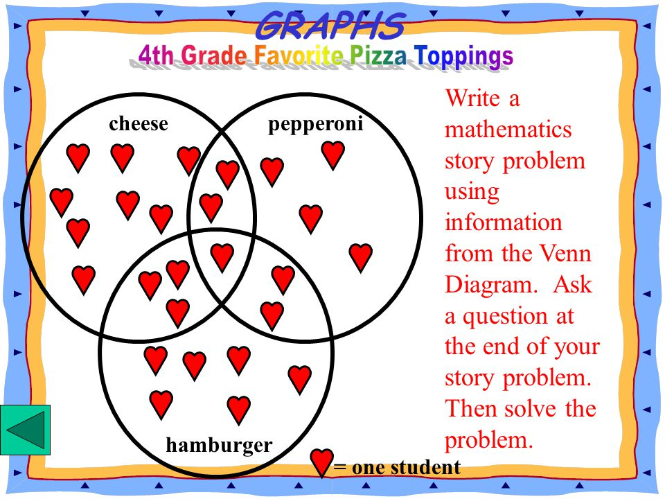 4th Grade Favorite Pizza Toppings