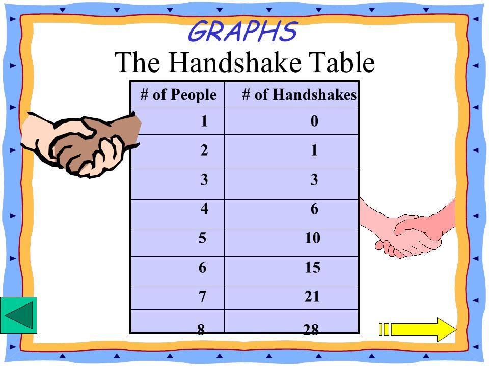 # of People # of Handshakes