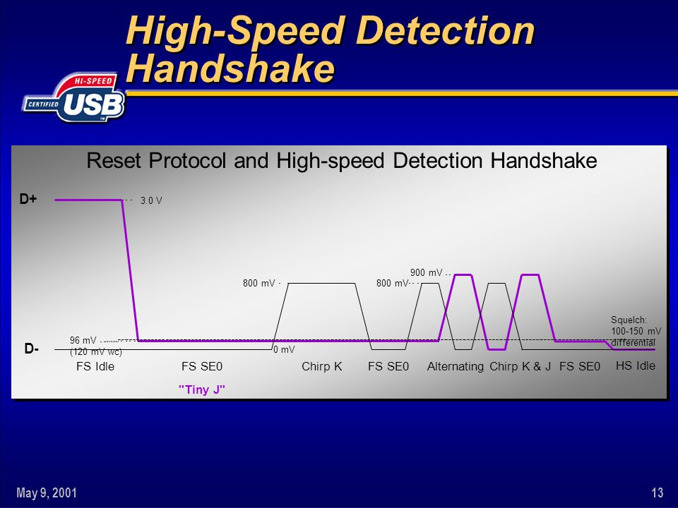 High-Speed Detection Handshake