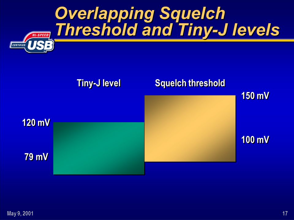 Overlapping Squelch Threshold and Tiny-J levels