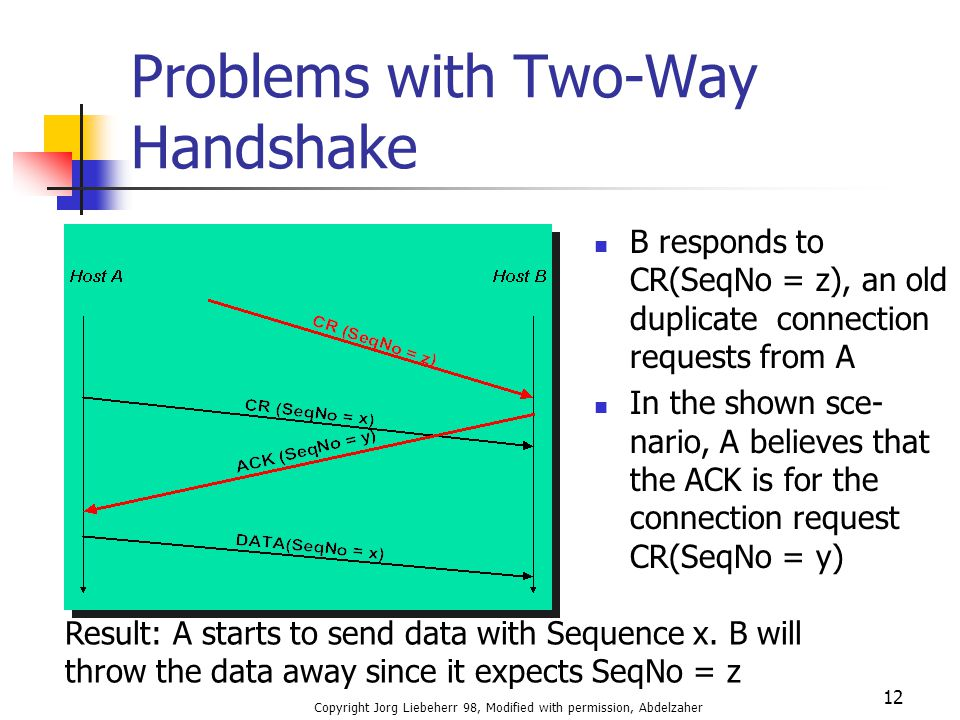 Problems with Two-Way Handshake