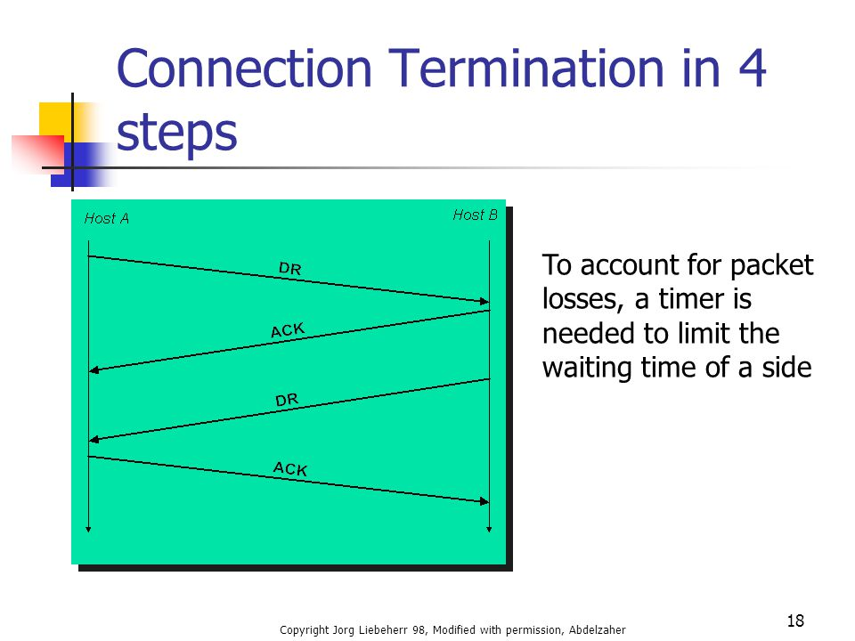 Connection Termination in 4 steps