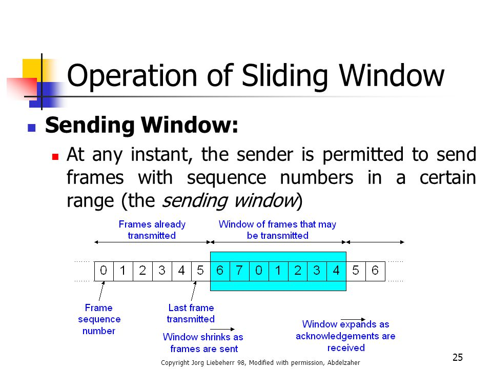 Operation of Sliding Window