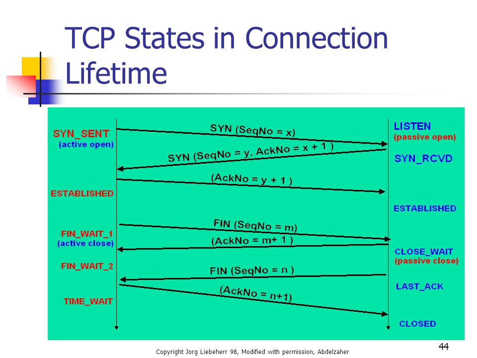 TCP States in Connection Lifetime