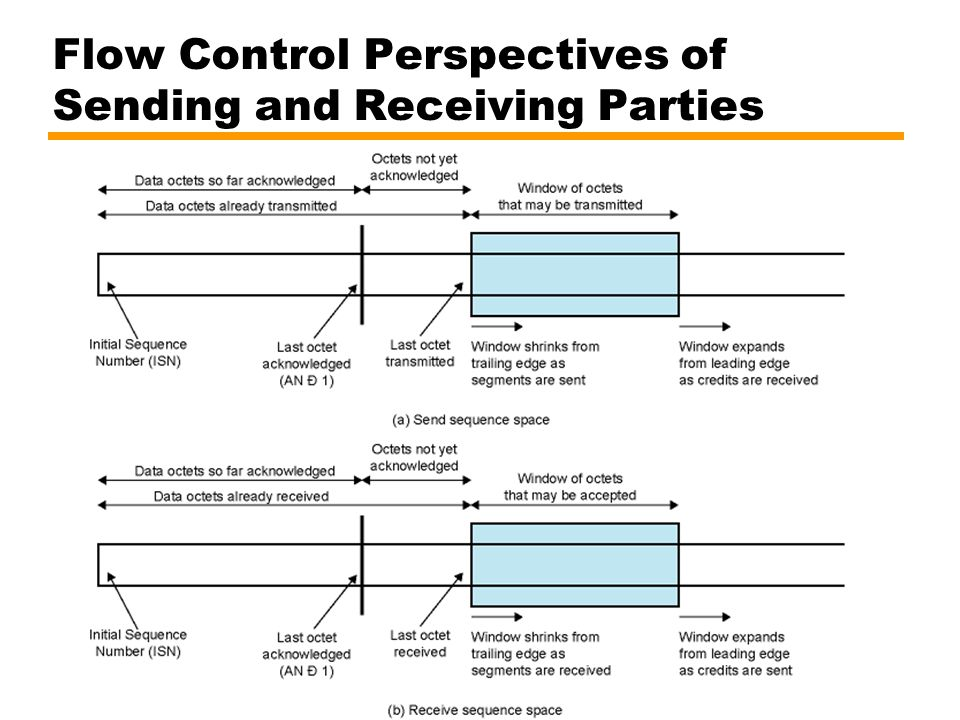 Flow Control Perspectives of Sending and Receiving Parties