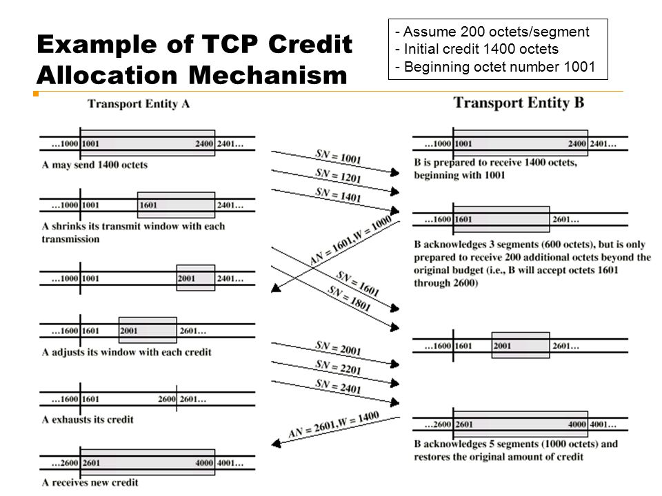 Example of TCP Credit Allocation Mechanism