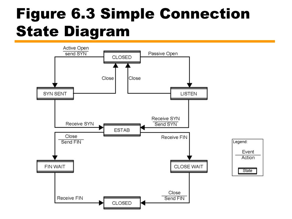 Figure 6.3 Simple Connection State Diagram