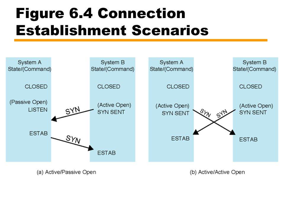 Figure 6.4 Connection Establishment Scenarios