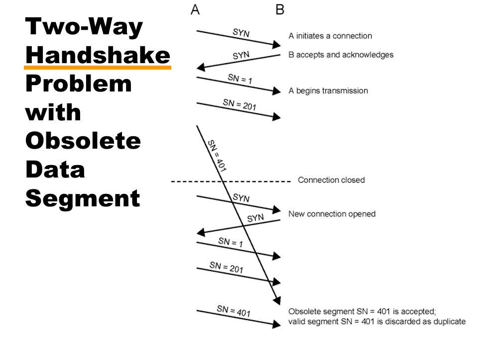 Two-Way Handshake Problem with Obsolete Data Segment