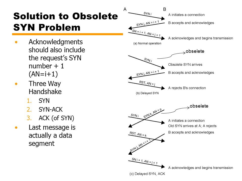 Solution to Obsolete SYN Problem
